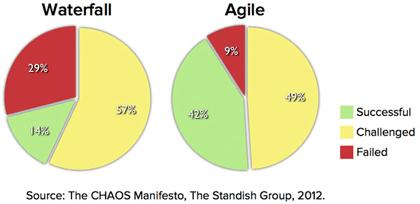 agile-vs-waterfall-agile-won-the-game Agile vs. Waterfall - Agile won the game? Agile