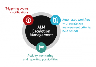 alm_escalation_m-336x235 alm_escalation_m