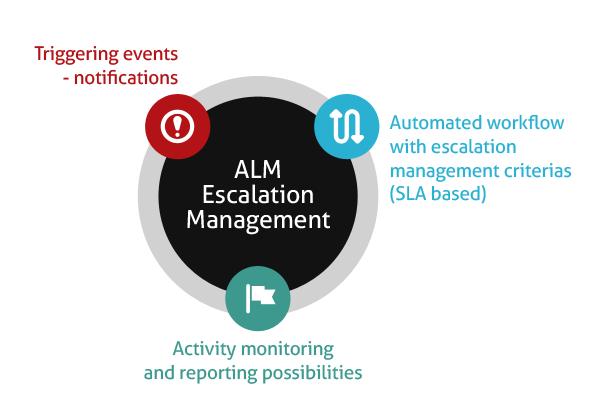 alm_escalation_m How ALM escalation management feature supports SLAs  alm