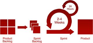 solutions-agile-2 Agile