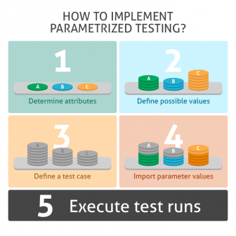 blog-post-141411-increase-test-efficiency-with-parametrization-336x336 Increase Test Efficiency with Parametrization alm