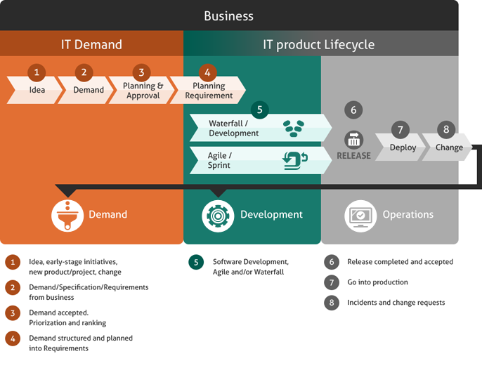 how are demand management and production