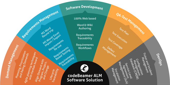 orchestra Understanding Software Development and Application Lifecycle Management (ALM) alm