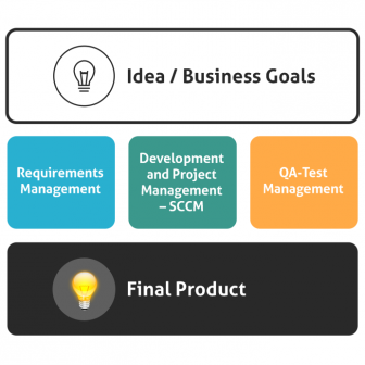 How-Requirements-Management-Sofware-Increases-Efficiency-336x336 How Requirements Management Increases Efficiency and Revenue requirements