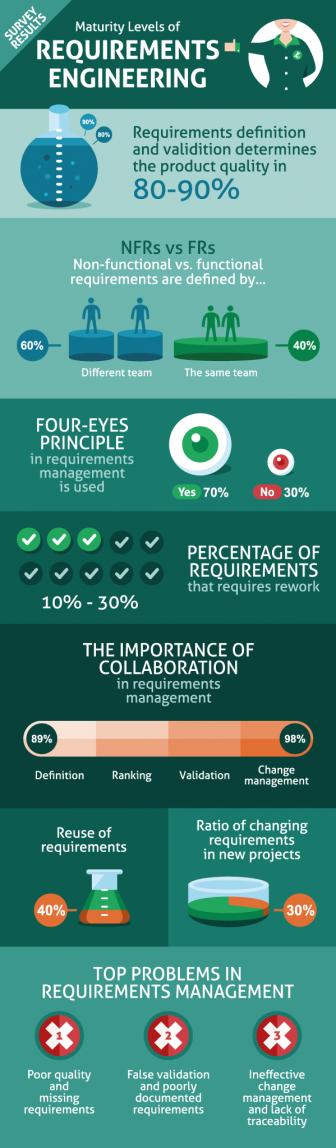 Requirements-Engineering-Intland-Software-336x1148 Maturity Levels of Requirements Engineering requirements