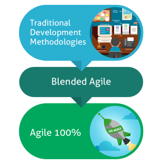 blog-140625-blended-agile-336x336 A Blended Agile Methodology Combines Agile with an Alternative agile
