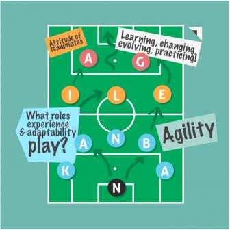 blog-140702-team-adaptability-336x336 Success with Agile and Kanban Agile blog