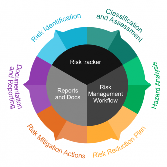 blog-140819-risk-management-lifecycle-336x336 Benefits of Applying an Appropriate Risk Management Lifecycle alm