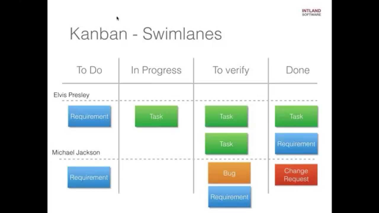 Can kanban be scaled how to scale kanban intland software for Kanban waterfall