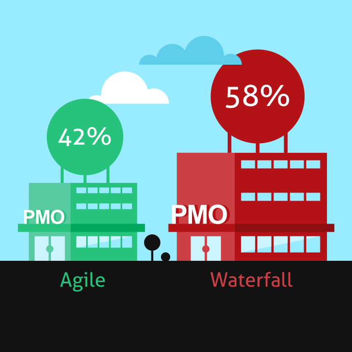 The Change Management Role Of The PMO In Large Enterprise