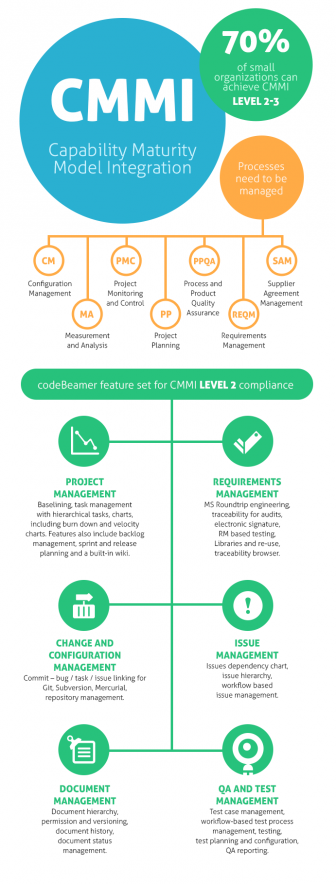 blog-140916-cmmi-336x884 Capability Maturity Model Integration (CMMI) Achievement Quick and Lean with codeBeamer! alm