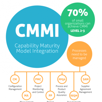 blog-140916-cmmi-featured-336x336 blog-140916-cmmi-featured