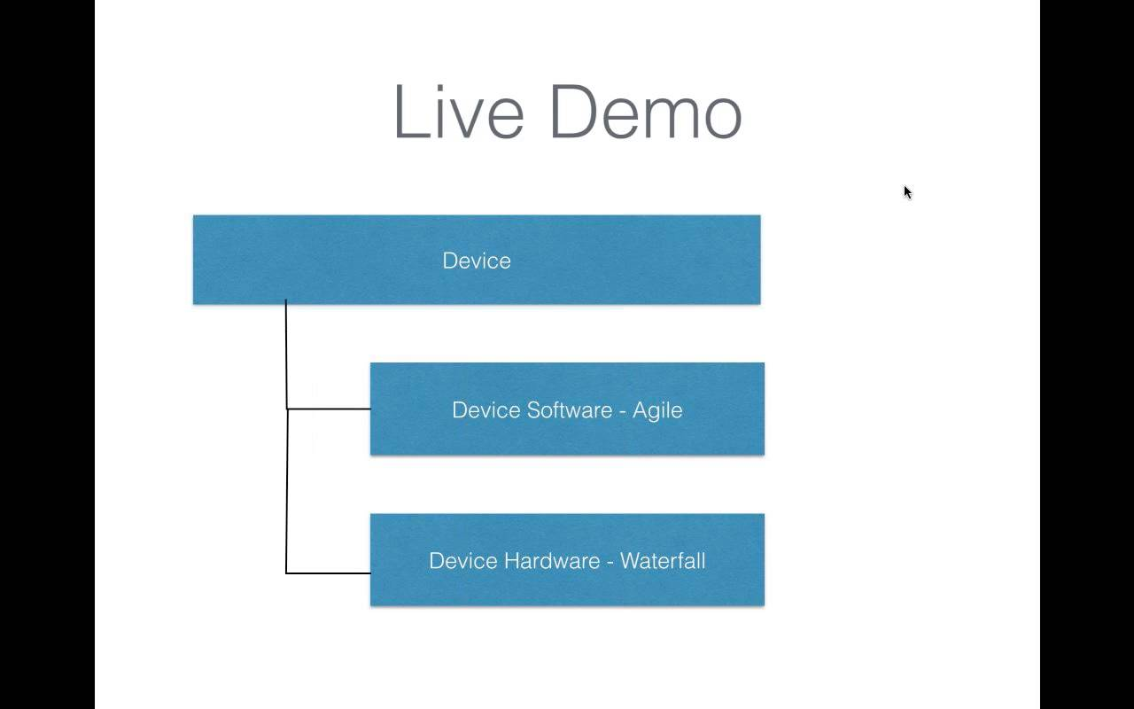Software Development with Agile Waterfall Hybrid Method