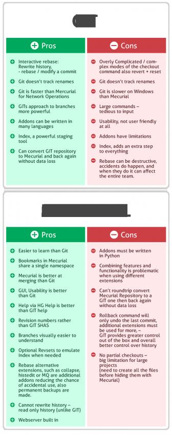 git_mercurial_pros_cons-intland-software-336x850 Why is Git better than Mercurial? software development