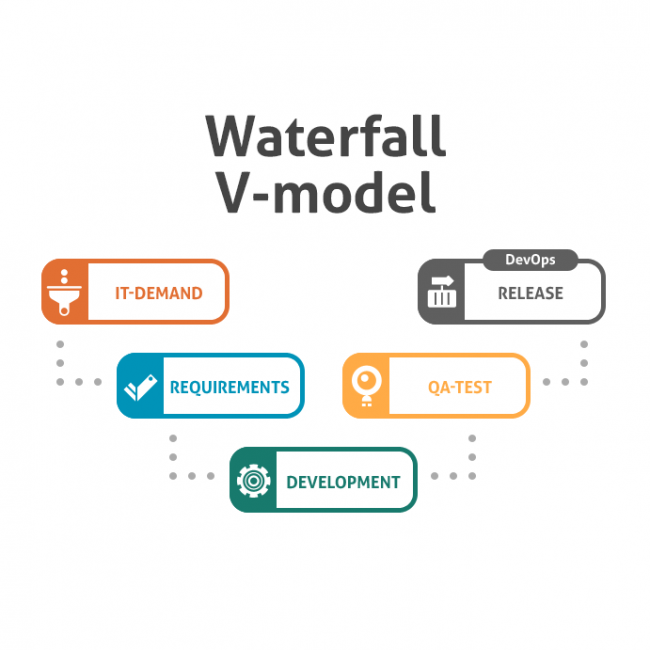 How to develop hardware with Waterfall / V-Model