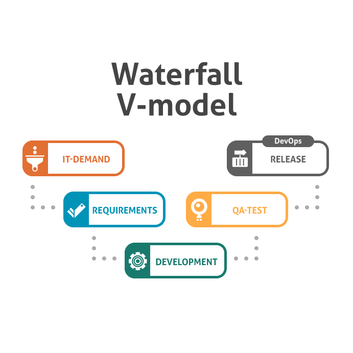 Image gallery waterfall requirements for Waterfall development