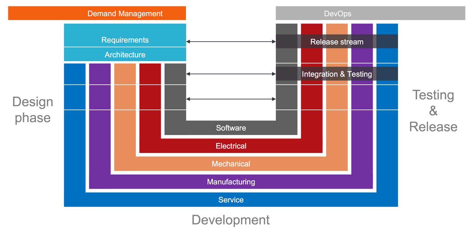 v-model-illustration Hardware development with Waterfall/V-model agile blog