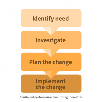 Change-and-Configuration-Management-Intland-Software-336x336 Change and Configuration Management in a nutshell software development