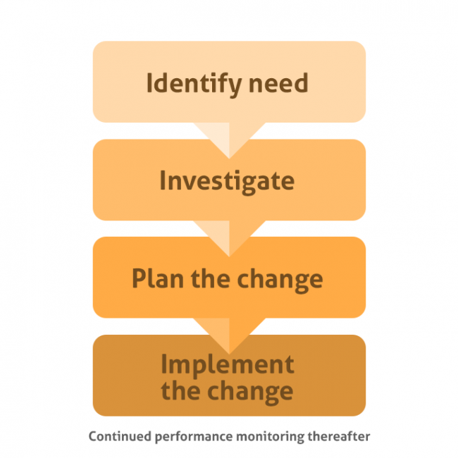 Change and Configuration Management in a nutshell