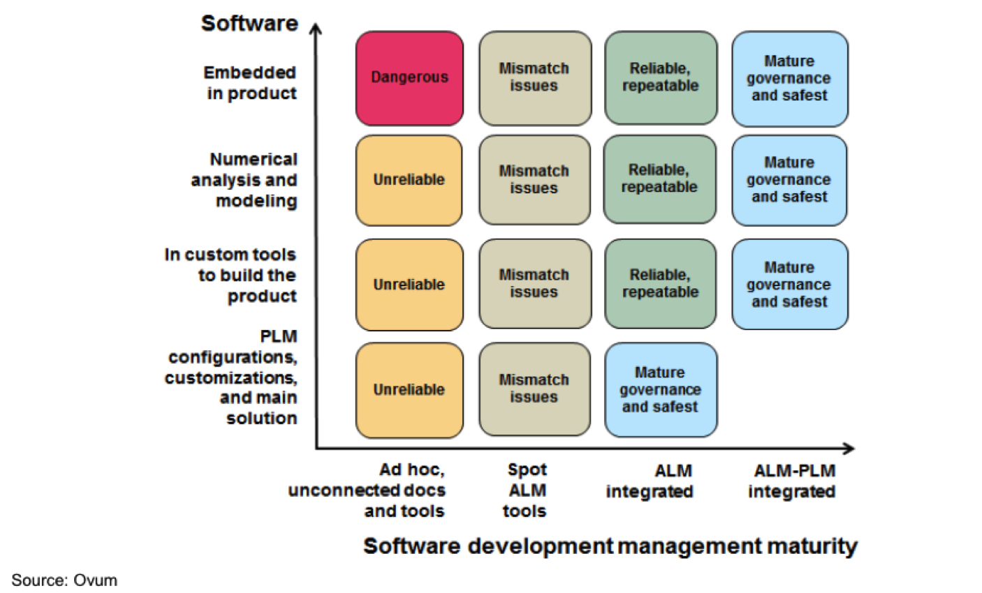 alm_maturity_4_alm_maturity Why ALM Maturity is Key to Your Company's Success ALM