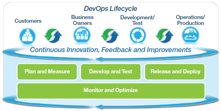 devops-ibm-approach DevOps and the Scaled Agile Framework (SAFe®) DevOps
