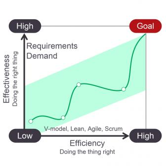 effectiveness-efficiency-alm-software-336x336 Effective Agile Planning for Enterprise ALM