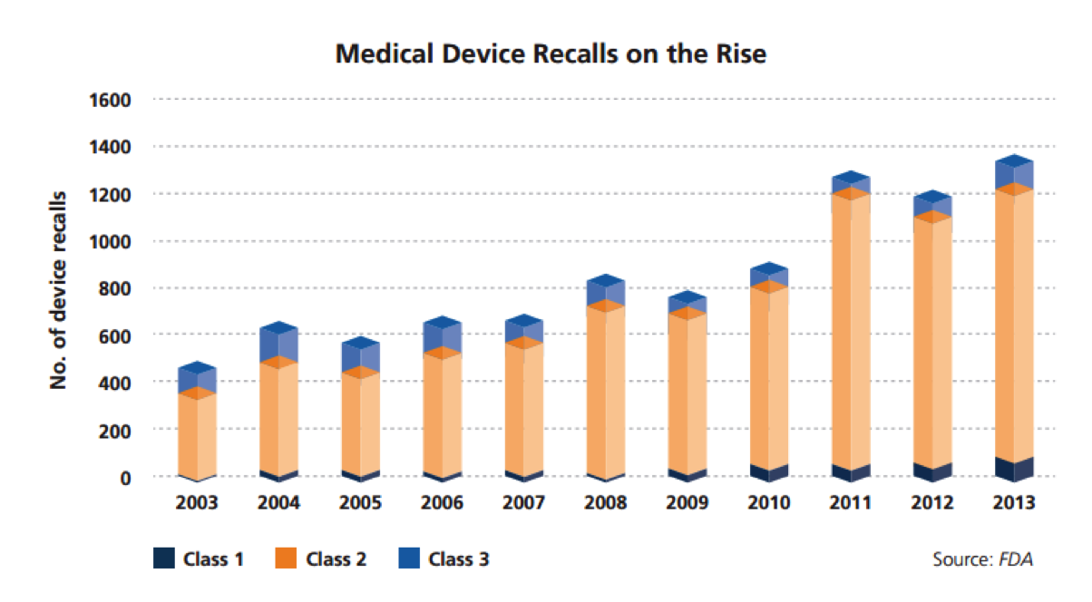 medical_device_recall Quality Assurance, Testing and Compliance in Medical Device Development medical