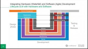 integrating-hardware-waterfall-a-336x189 Integrating Hardware (Waterfall) and Software (Agile) Development