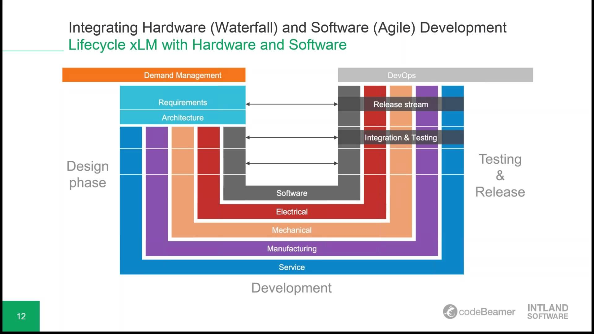 Integrating Hardware (Waterfall) and Software (Agile) Development