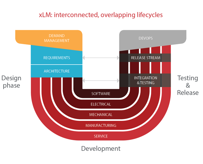 u_chart_2 Managing the Intertwined Lifecycles of Hardware, Software and Service Development ALM