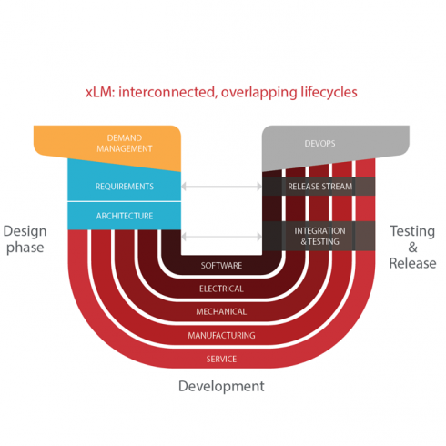 xLM: Managing Interconnected, Overlapping Development Lifecycles