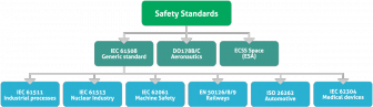Safety-Critical-Software-Development-Regulations-Compliance-336x97 Safety Critical System Development: Regulations and Compliance Safety engineering