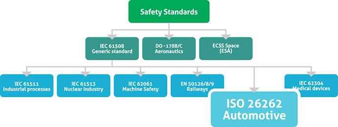 automotive-iso26262 Automotive Embedded Systems Development