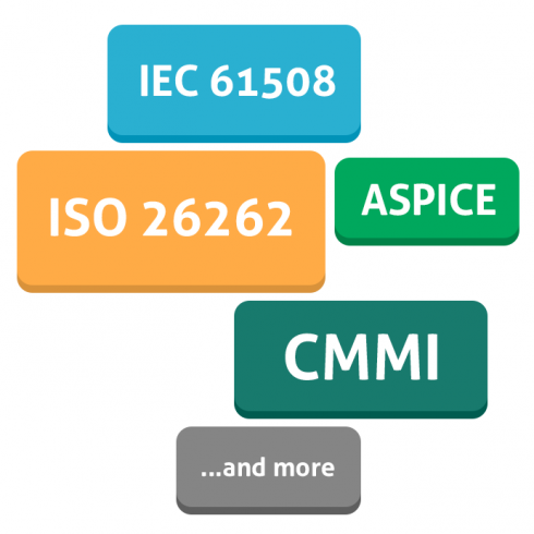 Compliance in Automotive Development - ISO 26262, IEC 61508, ASPICE, CMMI and more