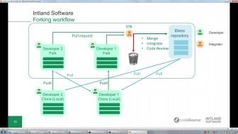 integrating-git-mercurial-and-sv-336x189 Integrating Git, Mercurial and SVN into Application Lifecycle Management