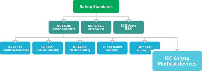 safety-standards-medical ALM for Medical Device Development