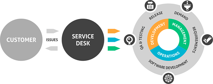 service-desk Service Desk: Incorporating Customer Feedback in Development alm