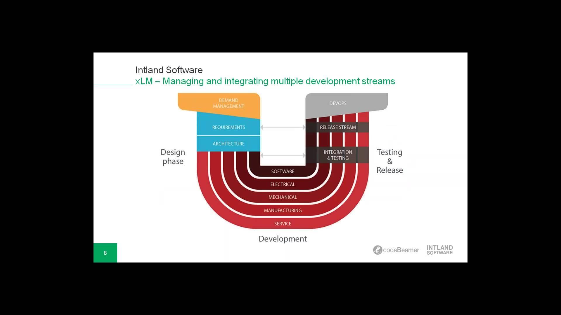 Agile Teamwork & Managing Multiple Development Streams