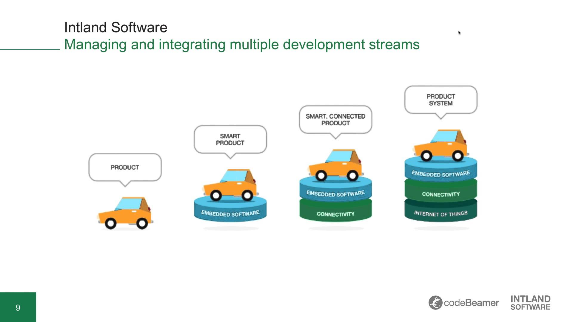 IoT Development: Managing the Intertwined Lifecycles of Hardware, Software and Service Development