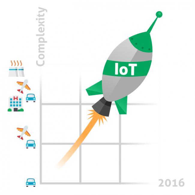 Industry 4.0 (Internet of Things)
