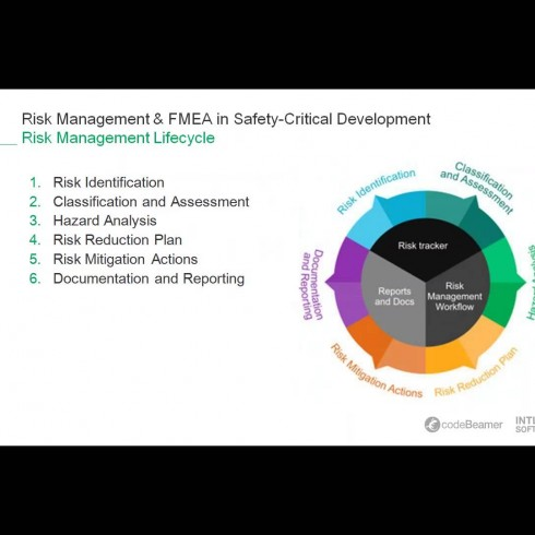Risk Management & FMEA in Safety-Critical Development