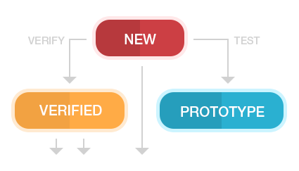 overview-timeline-workflows Product Overview