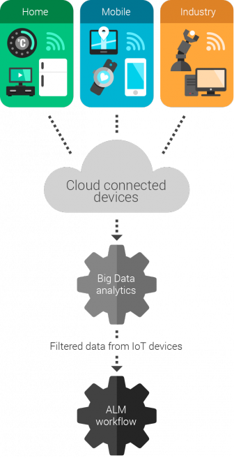 internet_of_things_cloud_alm-336x656 Development for the Internet of Things