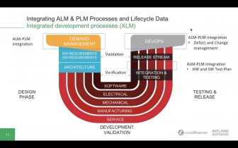 integrating-alm-plm-processes-an-336x210 Integrating ALM & PLM Processes and Lifecycle Data