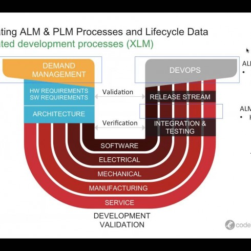 Integrating ALM & PLM Processes and Lifecycle Data