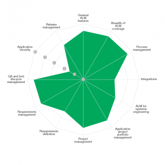 intland_software_ovum_diagram_2-336x336 Intland Software's codeBeamer ALM Recognized as Market Leader in Ovum's Decision Matrix ALM Report