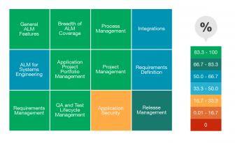 intland_software_ovum_diagram_3-336x205 Intland Software's codeBeamer ALM Recognized as Market Leader in Ovum's Decision Matrix ALM Report