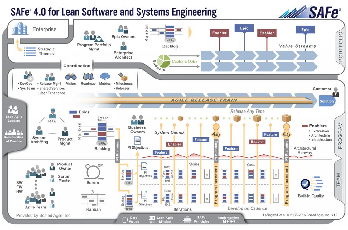 safe-40 SAFe® – Scaled Agile Framework