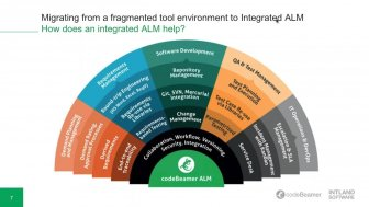 migrating-from-a-fragmented-tool-336x189 Migrating From a Fragmented Tool Environment to Integrated ALM on-demand-webinar