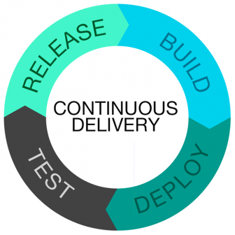 Agile-Team-Should-Adopt-Continuous-Delivery-336x336 How an Agile Team Should Adopt Continuous Delivery ALM